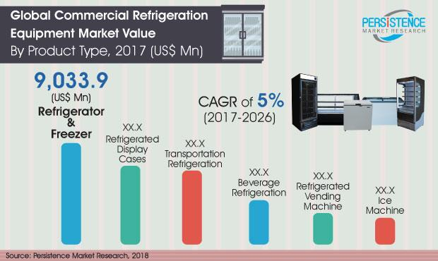 Commercial Refrigeration Equipment Market Projected