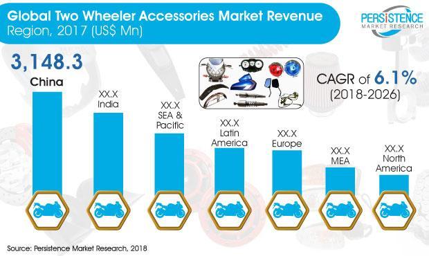 Two Wheeler Accessories Market Quantitative Market analysis,