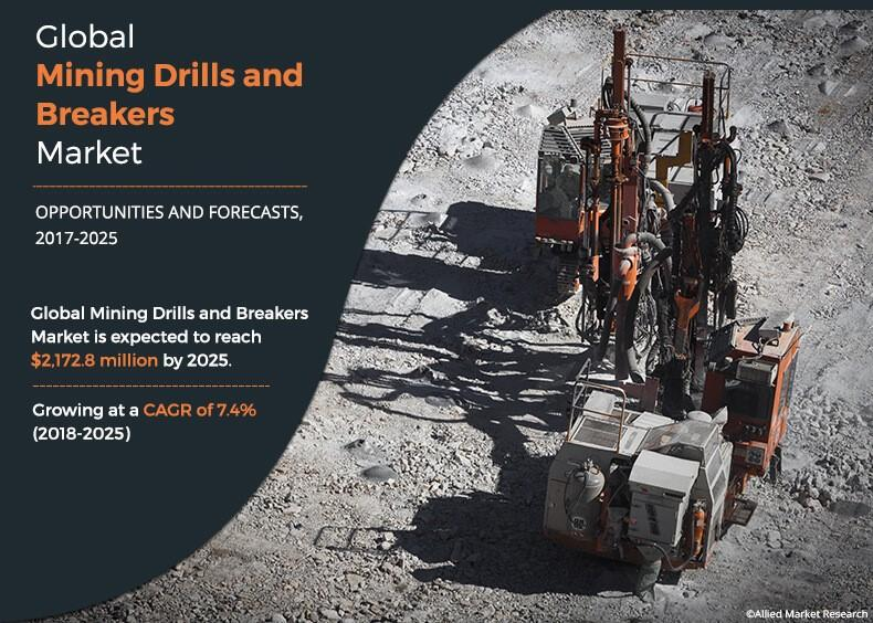 Mining Drills and Breakers Market to Reap Excessive Revenues