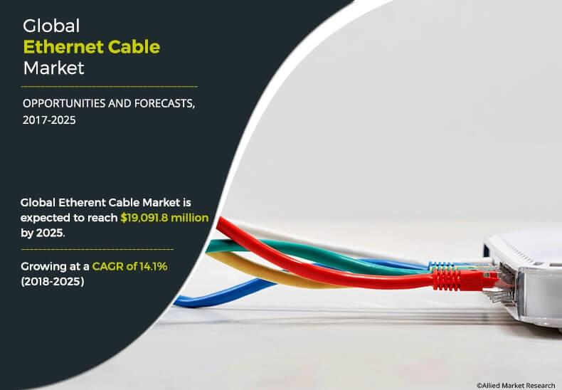 Ethernet Cable Market Expected to Reach $19,091.8 Million