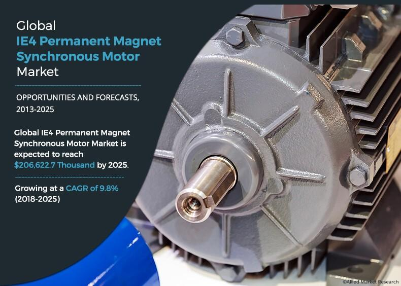 IE4 Permanent Magnet Synchronous Motors Market is Expected