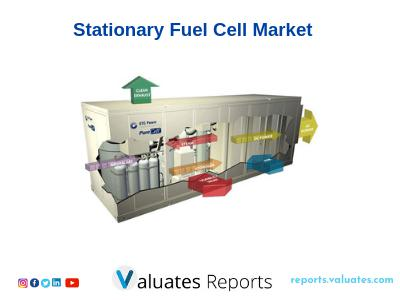 Global Stationary Fuel Cell Market