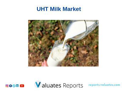 Global UHT Milk Market Trends,Share,Growth ,Forecast |