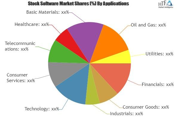 Stock Software Market Is Booming Worldwide | Corporate Trading,
