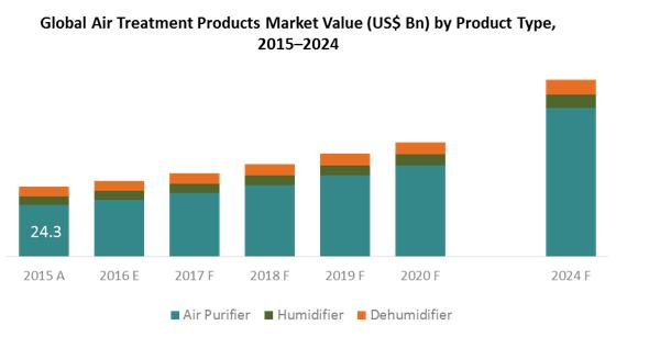 Global Market Study on Air Treatment Products: App-enabled
