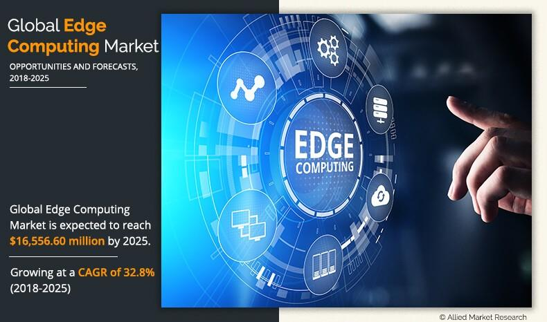 Edge Computing Market by 2025: Trends and Growth, Segmentation