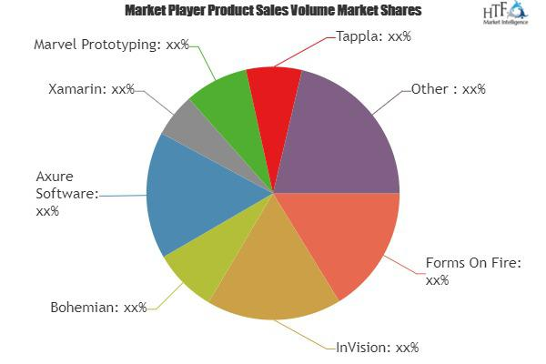 App Maker Software Market