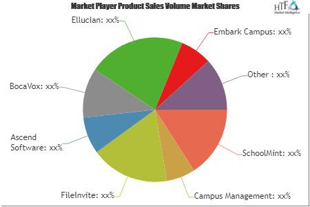 Higher Education Student CRM Systems Market