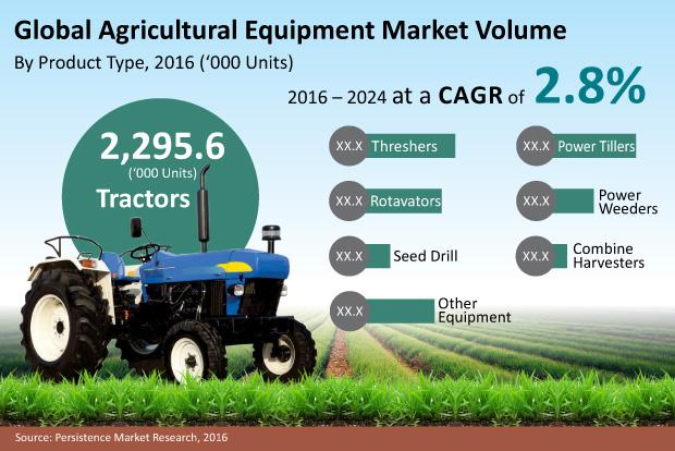 Agricultural Equipment Market Progresses for Huge Profits