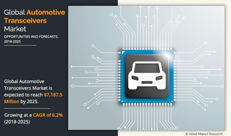 Automotive Transceivers Market Share Sales, Production,