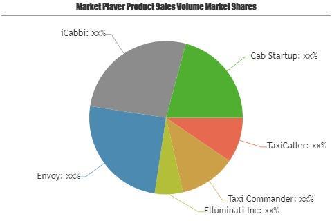 Taxi Dispatch Software Market