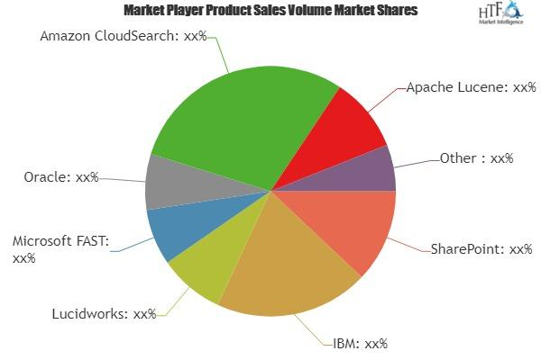 Enterprise Search Software Market
