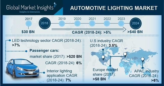 What's driving the Automotive Lighting Market, Industry
