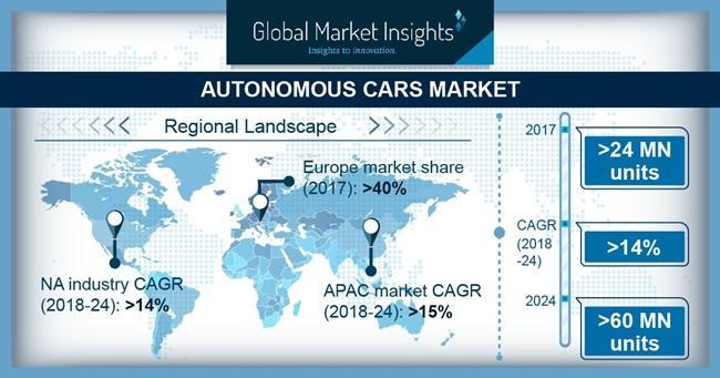 What's driving the Autonomous Car Market Share? (BMW Group,