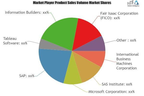 Advanced and Predictive Analytics (APA) Software Market