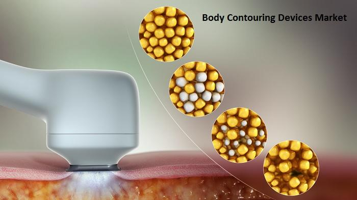 Body Contouring Devices Market