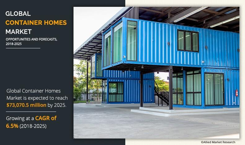 Container Homes Market by 2025: An extensive analysis of