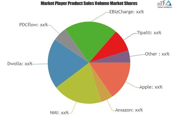 Online Payment System Market