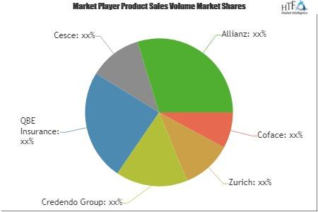 Trade Credit Insurance Market