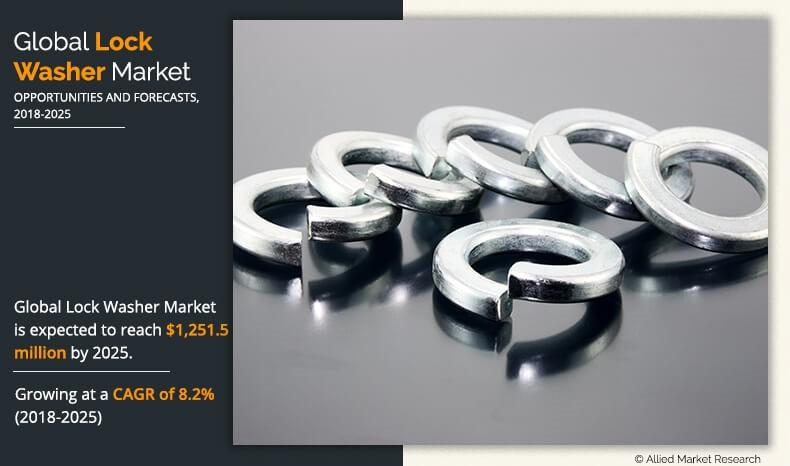Lock Washer Market to Reach $1.25 Billion by 2025 at 8.2% CAGR,
