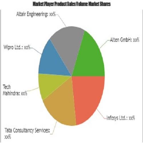 Engineering Services Outsourcing (ESO) Market