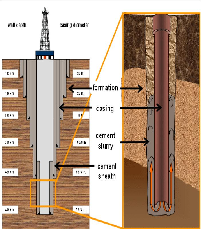Well Casing & Cementing Market