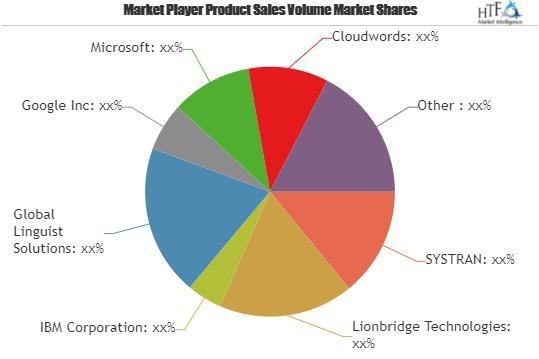 Language Translation Software and Services Market