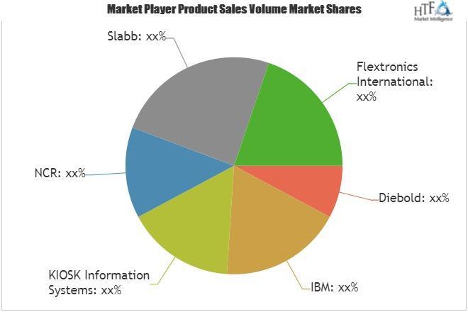 Information Terminals Market
