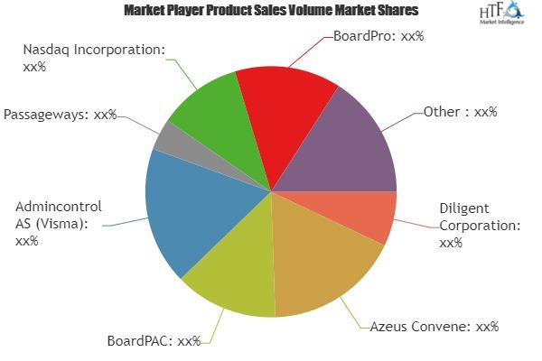 Board Management Software Market - Future Growth Strategies