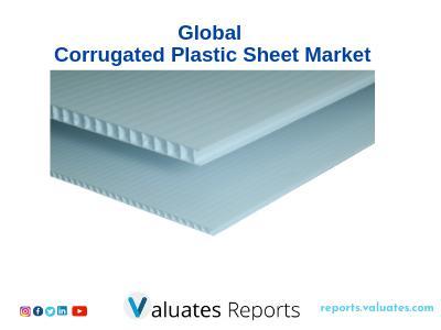 Global Corrugated Plastic Sheet Market Analysis - Industry