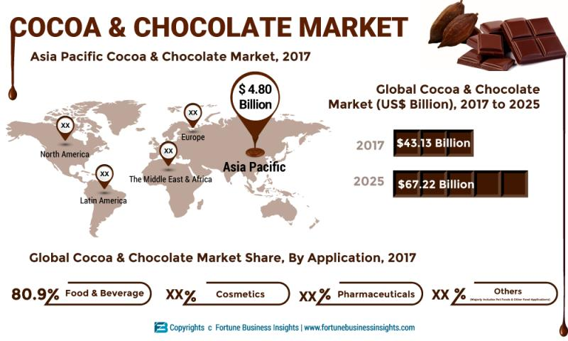 Cocoa and Chocolates Market Recent Innovations, Report