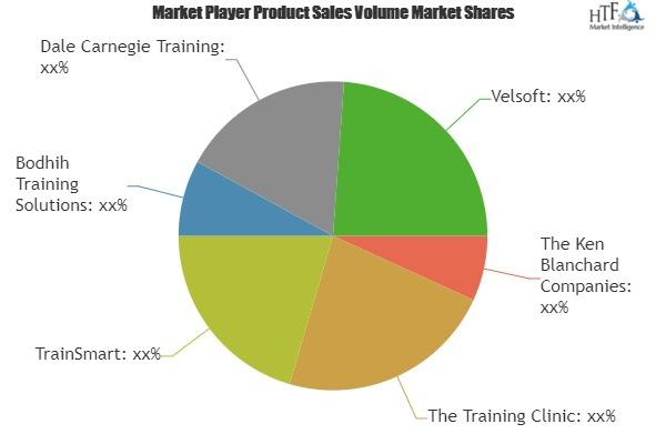 Train-The-Trainer Market