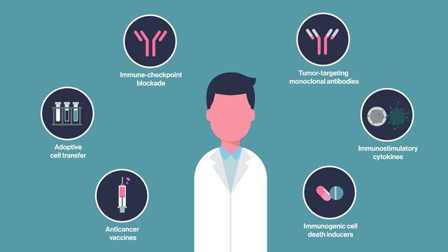 Global Cancer Immunotherapy Market