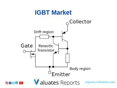 Global IGBT Market to Exhibit a CAGR of 10.86% During The Period