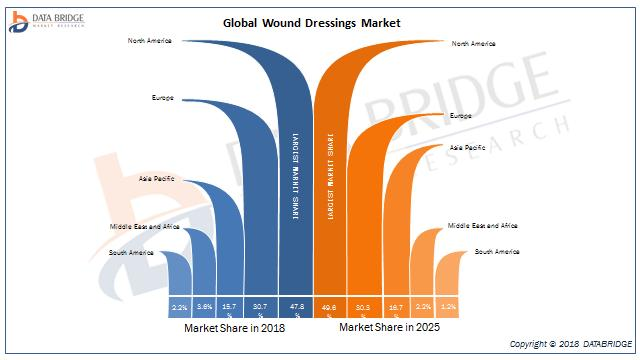 Global Wound Dressings Market