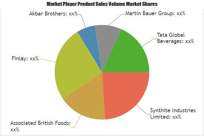Black Tea Extract Market