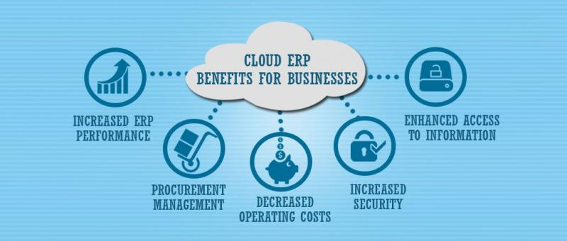 Global Cloud Computing for Business Operations Market, Top key