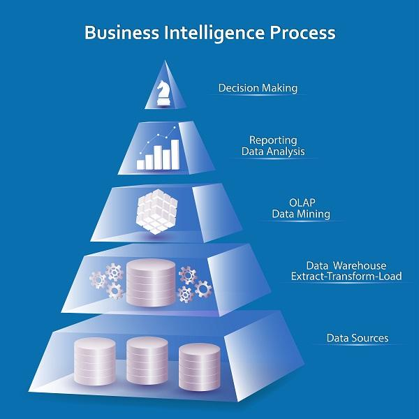 Global Restaurant Business Intelligence & Analytics Software