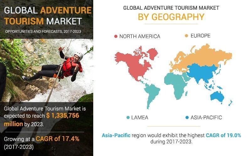 Adventure Tourism Market
