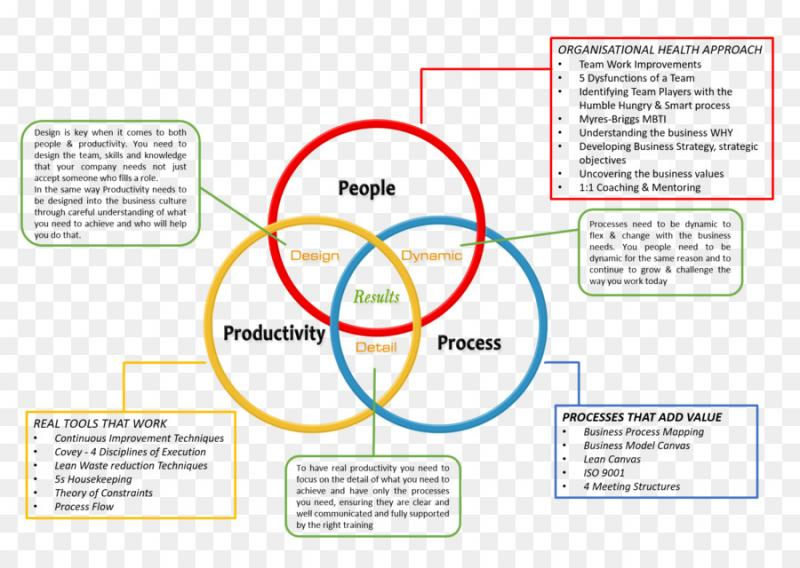 Global Business Strategy And Management Consulting Market, Top