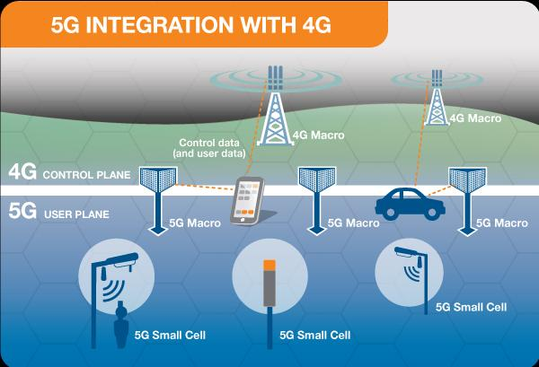 Global 5G Base Station Market, Top key players