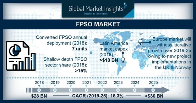 Where Will the 'FPSO Market' Be In 2025? Key Players : BW Offshore,