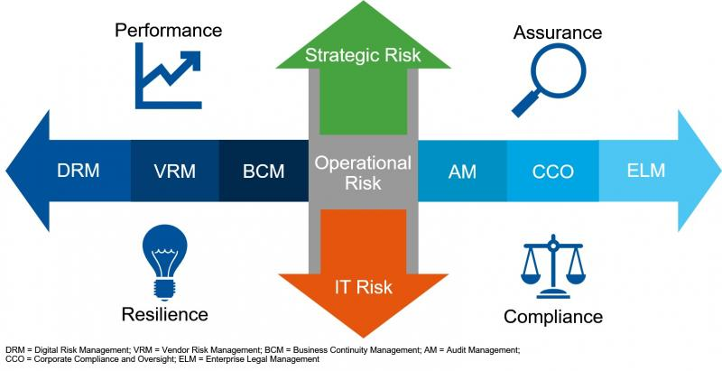 Global Corporate Compliance and Oversight Solutions Market,
