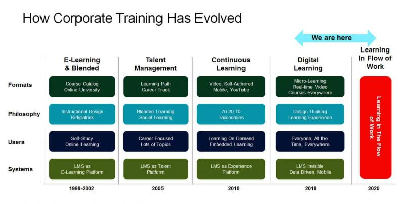 Global Corporate Learning Suites Market, Top key players