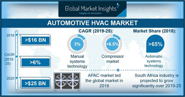 What's driving the Automotive HVAC Market gowth? Brose Group,