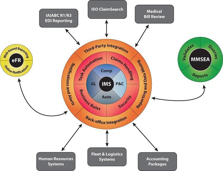 Global Insurance Risk Mitigation Software Market, Top key