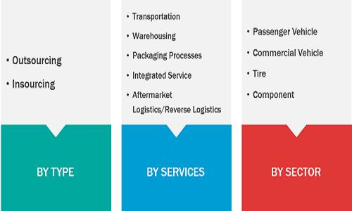Automotive Logistics- MARKET SEGMENTATION