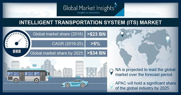 What's driving the Intelligent Transportation System (ITS)