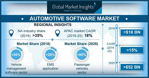 What's driving the Automotive Software Market? Major