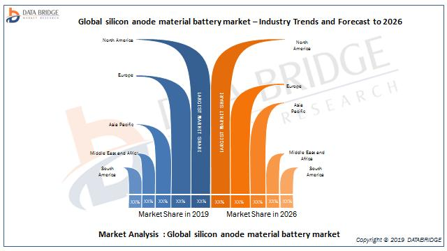 Global silicon anode material battery market